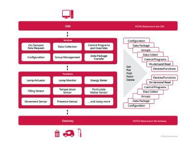 TALQ's Device Data Model for the Smart City Protocol