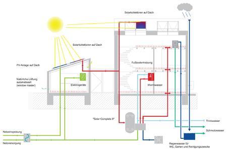 Eine Luft-Wasser-Wärmepumpe mit Solareinbindung bildet das Kernstück der LichtAktiv Haus Gebäudetechnik. Das Komplettsystem deckt den Energiebedarf des Konzepthauses vollständig durch erneuerbare Energien