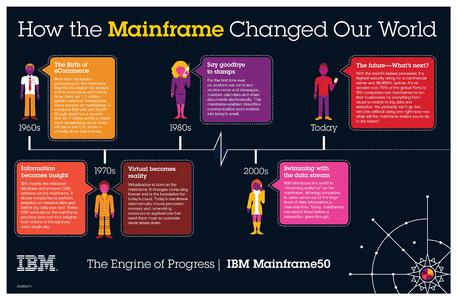Infographic: How the Mainframe Changed Our World (Credit: IBM)