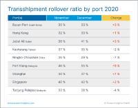 Transhipment rollover ratio by port 2020