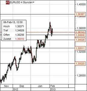 Euro Dollar Chart 6.2.13