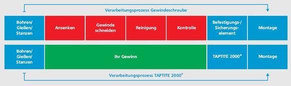 Grafik 2 – Enorme Kosten- und Aufwandsreduzierung durch Einsatz der TAPTITE 2000®