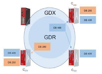 Social Networking oder ganz einfach GDX