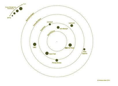 Output Management Radar Vorschau Grafik