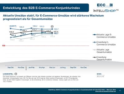 B2B E-Commerce Konjunkturindex - Indexentwicklung