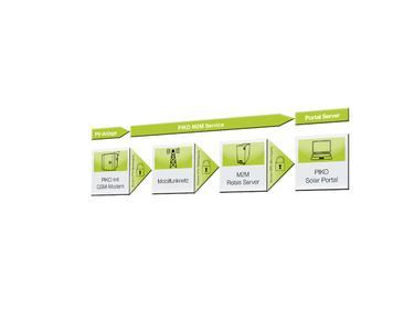 sicherer datenaustausch ber das mobilfunknetz mit hilfe des piko m2m service der kostal solar. Black Bedroom Furniture Sets. Home Design Ideas