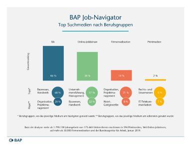 Die Top Recruiting-Kanäle der Unternehmen im Überblick