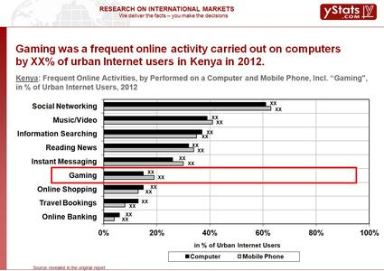 Online gaming increasing on mobile devices and social