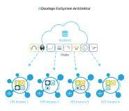 Vorteile einer Hybrid Cloud-Infrastruktur