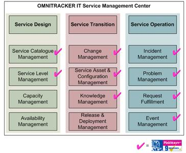 Processes of OMNITRACKER IT Service Management Center