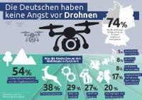 Drohnen-Umfrage