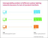 Outdoor lighting without TALQ Specification