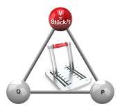 Das magische Dreieck: Produktivität (P) = Geschwindigkeit (V) + Qualität (Q)