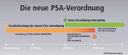 Die neue Verordnung über Persönliche Schutzausrüstung (PSA) im Zeitstrahl / © Hohenstein Institute