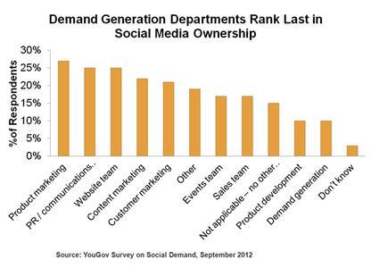 Eloqua-Studie zeigt, dass nur wenige Social Media-Aktivitäten auf Demand Generation ausgelegt sind