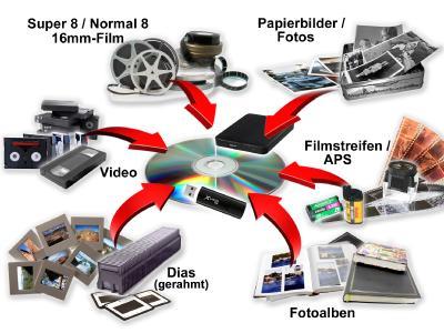 Digitalspezialist transferiert analoge Foto- und Filmmedien in das digitale Zeitalter