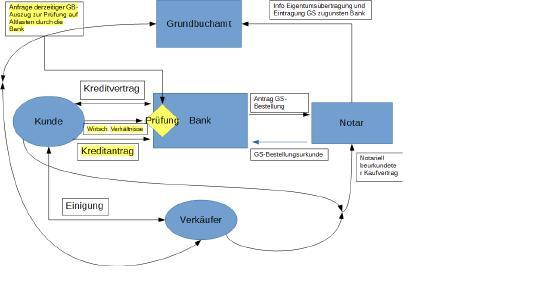 Abbildung 2: Prozesse einer Hausfinanzierung ohne Blockchaintechnologie