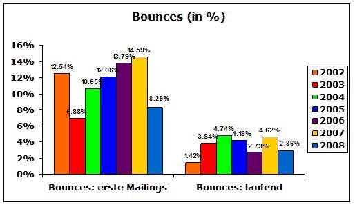 Bounce Raten 2008
