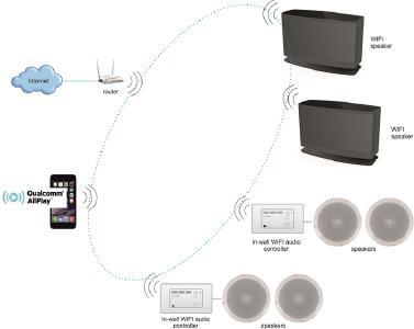 Über das neue In-wall Soundaround MULTIROOM AUDIO SYSTEM von SIDTECH lassen sich WiFi und Bluetooth gleichzeitig nutzen