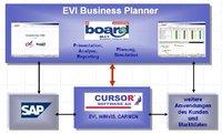 Business-Planner - Lösungsarchitektur