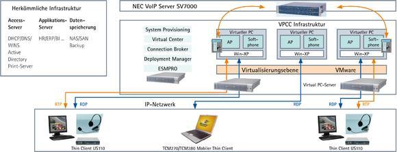 NEC Virtual PC Center (VPCC) Infrastruktur