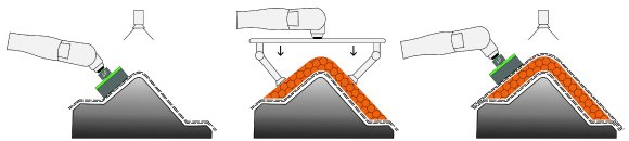 Cevotec R&D collaboration: MAI ACoSaLUS – Automated Composite Sandwich Lay-Up System