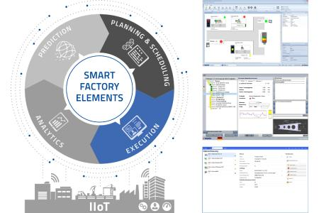 """As part of the """"Smart Factory Elements"""" model, Execution includes a wide range of functions and appli-cations that keep day-to-day manufacturing running"""