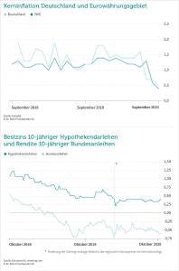 Kerninflation Deutschland und Eurowährungsgebiet