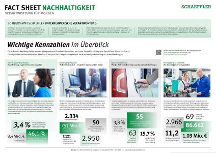 Fact Sheet Nachhaltigkeit, Foto: Schaeffler
