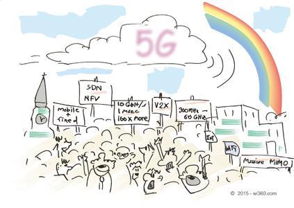 5G - viele Technologien, Projekte, Interessen, und Meinungen ergeben ein abenteuerliches Gesamtbild des zukünftigen Kommunikationsstandards