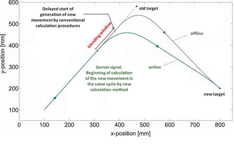 Conventional calculation method (gray curve) and the presented metho...