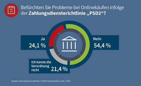 G DATA: Ein Viertel der Deutschen hat Angst vor Zahlungsproblemen durch PSD2