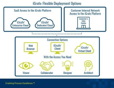 iGrafx Raises Bar with New Cloud Delivery and Product Packaging