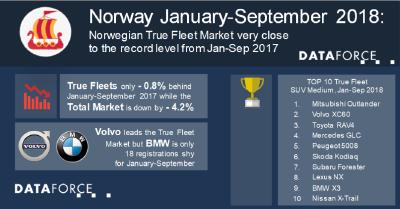 Norwegian True Fleet Market very close to the record level from Jan-Sep 2017