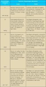 Tabelle 1: Korrosivitätskategorien gemäß DIN EN ISO 14713
