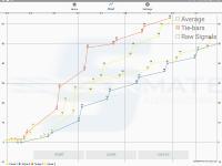 Die Pinch-to-Zoom-Funktion der neuen App gestattet das Zoomen der Messkurven in vertikaler und horizontaler Richtung
