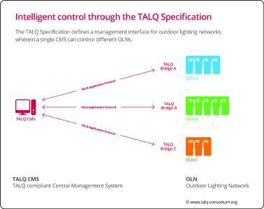 Smart Street Lighting through an intelligent standard interface