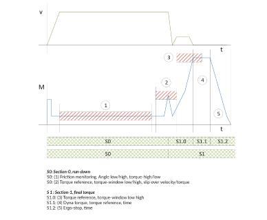Dank zusätzlicher Funktionen in der Engineering-Software des SD3 können Schraubabläufe, wie oben dargestellt, realisiert werden