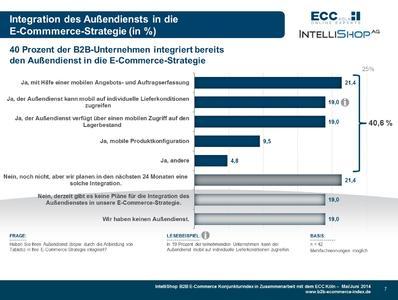 B2B E-Commerce Konjunkturindex - Zusatzfrage