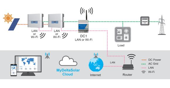 DELTA CLOUD SYSTEM DIAGRAM