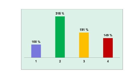 图4 基体材料对水产养殖中硝化作用效率的影响( 1- 塑料 , 2- LEVAPOR , 3- PU泡沫以及 4-陶瓷)