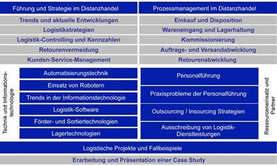 Logistiker/-in im Distanzhandel
