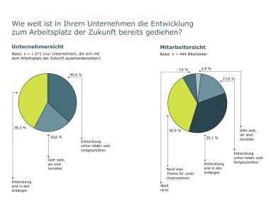 Die Einschätzung des Status Quo aus Unternehmens- und Mitarbeitersicht / © United Planet GmbH