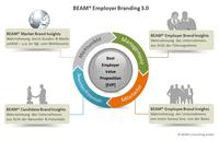 BEAM® Employer Branding 3.0