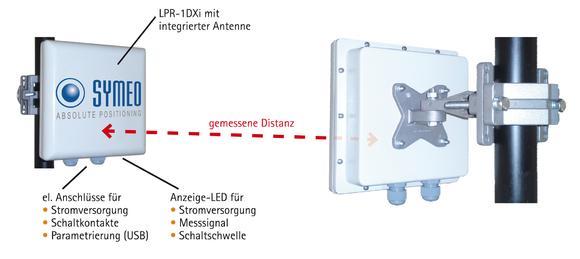 Distanzmessung mit LPR-1DHP (61 GHz, aktiv)