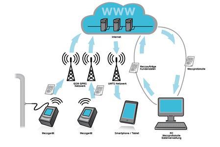 Messdaten online verwalten mit der Dräger MSI Cloud