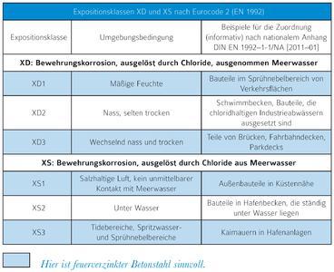 Expositionsklassen XD und XS nach Eurocode 2 (EN 1992): Durch Feuerverzinken wird chloridbelasteter Bewehrungsstahl vor Korrosion geschützt
