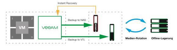 Backup auf SecureNAS und VTL mit Veeam (Quelle: FAST LTA AG)
