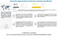 Zero Trust Security Market Size, Share and Global Market Forecast to 2026 | MarketsandMarkets