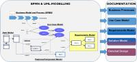 Shown are the different modellings in Enterprise Architect and the resulting documentation (All figures: LMTec)